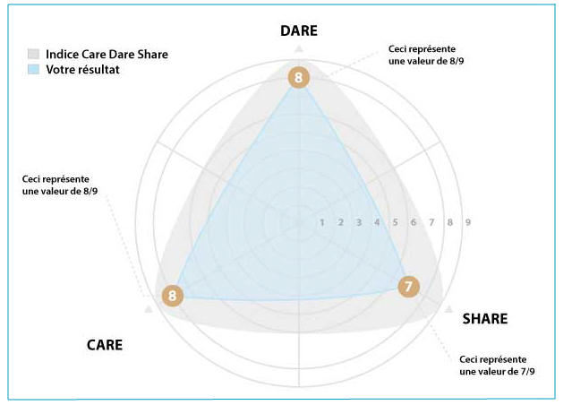 Leadership indice Care Dare Share-ALSpective Advisory in Leadership and Strategy